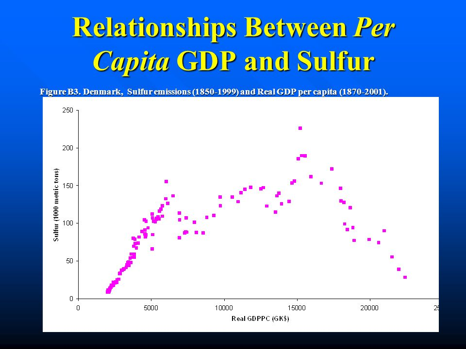 Relationships Between Per Capita GDP and Sulfur Figure B3. Denmark, Sulfur emissions (1850-1999) and Real GDP per capita (1870-2001).