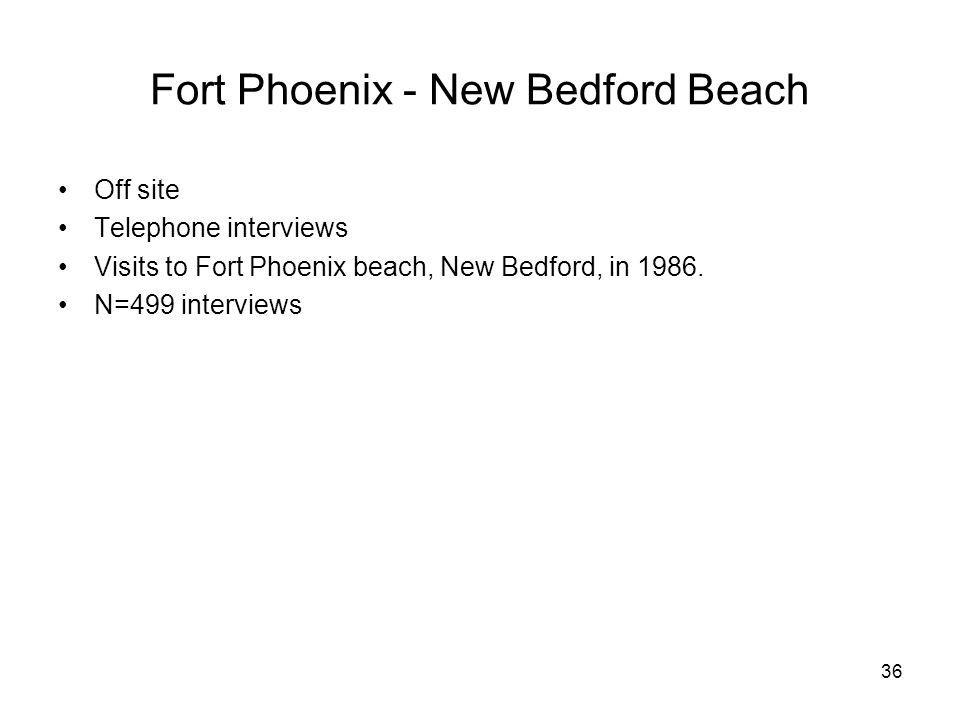 36 Fort Phoenix - New Bedford Beach Off site Telephone interviews Visits to Fort Phoenix beach, New Bedford, in 1986. N=499 interviews