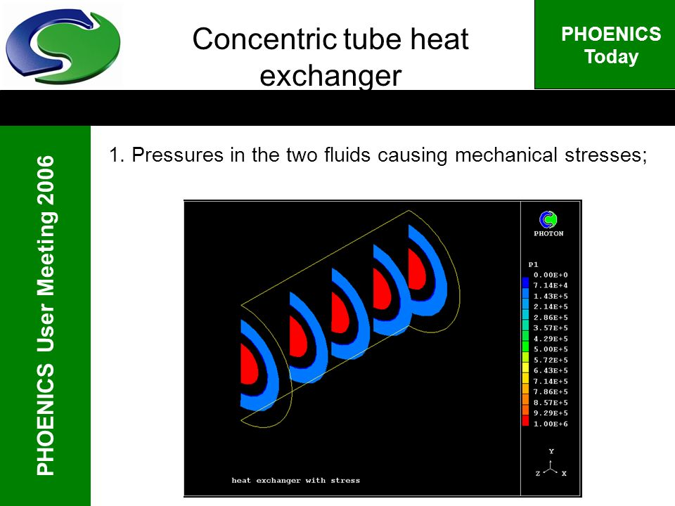 PHOENICS User Meeting 2006 PHOENICS Today Concentric tube heat exchanger 1.