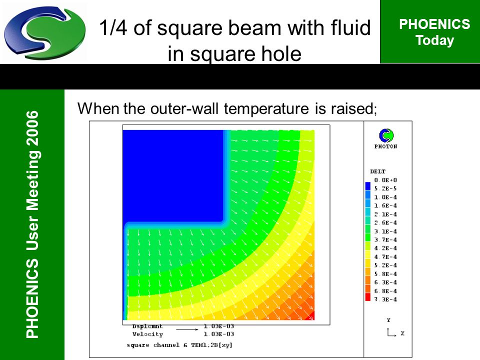 PHOENICS User Meeting 2006 PHOENICS Today 1/4 of square beam with fluid in square hole When the outer-wall temperature is raised ;