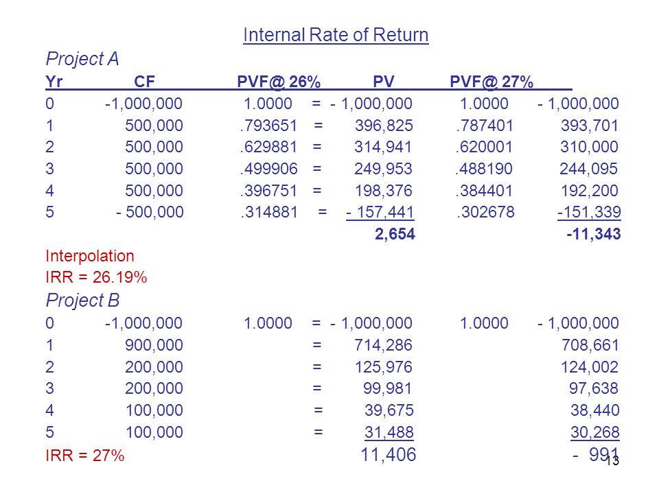 13 Internal Rate of Return Project A Yr CF PVF@ 26% PV PVF@ 27% 0 -1,000,000 1.0000 = - 1,000,000 1.0000 - 1,000,000 1 500,000.793651 = 396,825.787401 393,701 2 500,000.629881 = 314,941.620001 310,000 3 500,000.499906 = 249,953.488190 244,095 4 500,000.396751 = 198,376.384401 192,200 5 - 500,000.314881 = - 157,441.302678 -151,339 2,654 -11,343 Interpolation IRR = 26.19% Project B 0 -1,000,000 1.0000 = - 1,000,000 1.0000 - 1,000,000 1 900,000 = 714,286 708,661 2 200,000 = 125,976 124,002 3 200,000 = 99,981 97,638 4 100,000 = 39,675 38,440 5 100,000 = 31,488 30,268 IRR = 27% 11,406- 991
