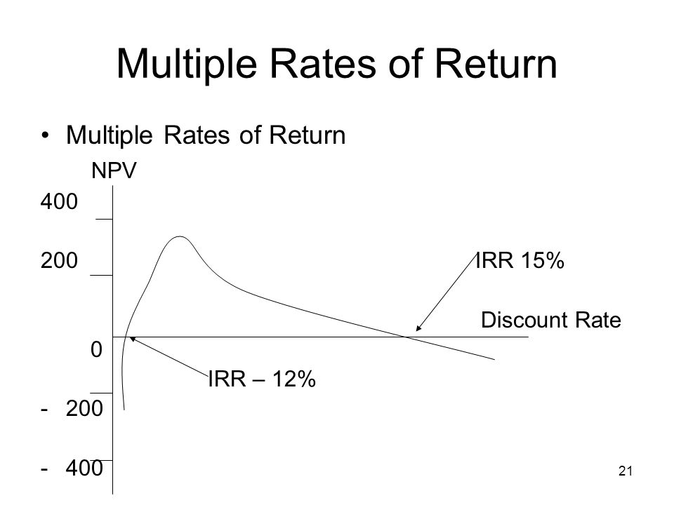 21 Multiple Rates of Return NPV 400 200 IRR 15% Discount Rate 0 IRR – 12% -200 -400