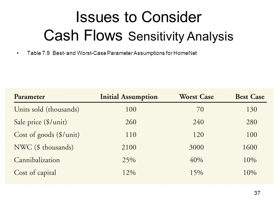 37 Issues to Consider Cash Flows Sensitivity Analysis Table 7.9 Best- and Worst-Case Parameter Assumptions for HomeNet