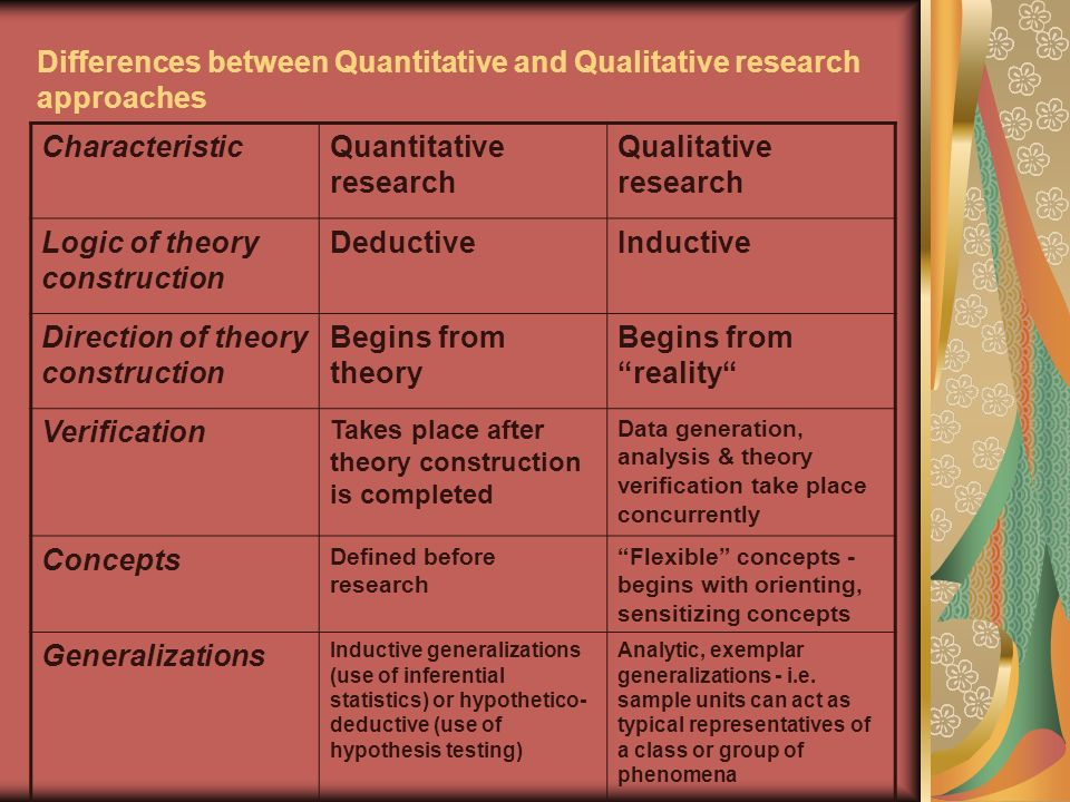 Differences between Quantitative and Qualitative research approaches CharacteristicQuantitative research Qualitative research Logic of theory construction DeductiveInductive Direction of theory construction Begins from theory Begins from reality Verification Takes place after theory construction is completed Data generation, analysis & theory verification take place concurrently Concepts Defined before research Flexible concepts - begins with orienting, sensitizing concepts Generalizations Inductive generalizations (use of inferential statistics) or hypothetico- deductive (use of hypothesis testing) Analytic, exemplar generalizations - i.e.