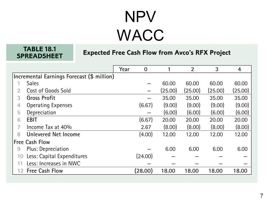 7 NPV WACC