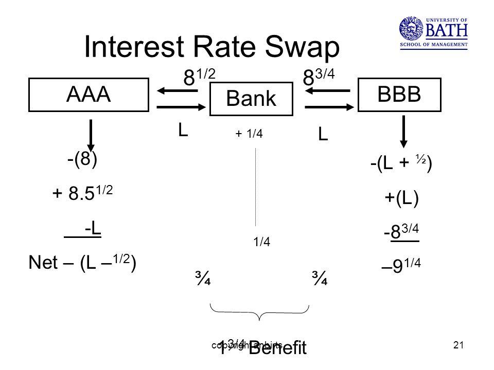 copyright anbirts21 Interest Rate Swap AAA -(8) + 8.5 1/2 -L Net – (L – 1/2 ) 1/4 ¾ 1 3/4 Benefit Bank 8 1/2 L -(L + ½ ) +(L) -8 3/4 –9 1/4 BBB L 8 3/4 + 1/4