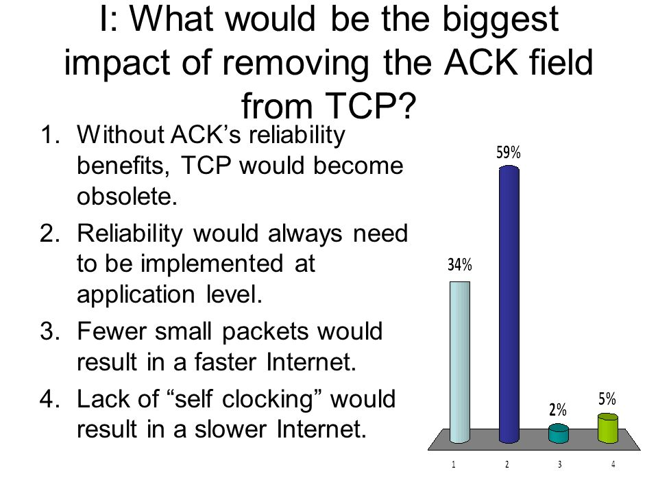 I: What would be the biggest impact of removing the ACK field from TCP? 1.Without ACKs reliability benefits, TCP would become obsolete. 2.Reliability