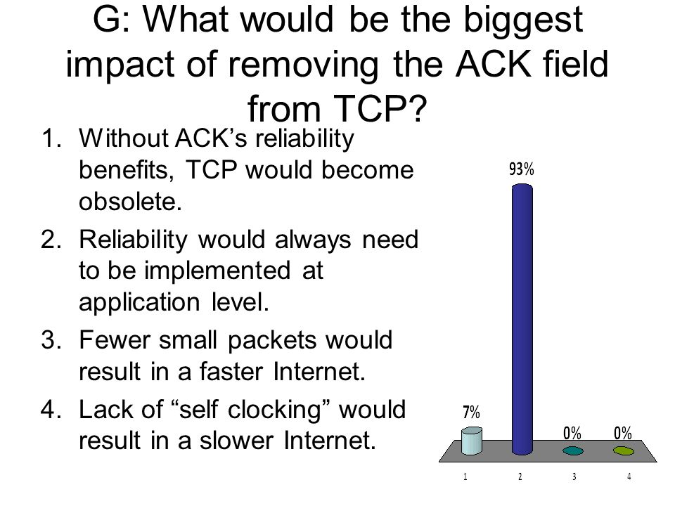 G: What would be the biggest impact of removing the ACK field from TCP? 1.Without ACKs reliability benefits, TCP would become obsolete. 2.Reliability
