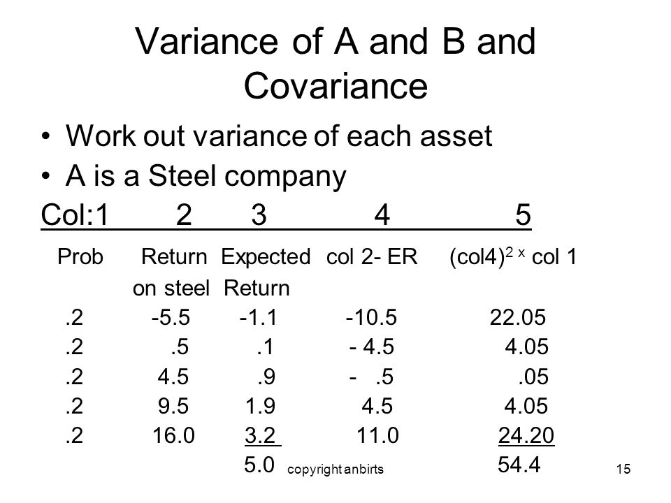 copyright anbirts15 Variance of A and B and Covariance Work out variance of each asset A is a Steel company Col:1 2 3 4 5 Prob Return Expected col 2-