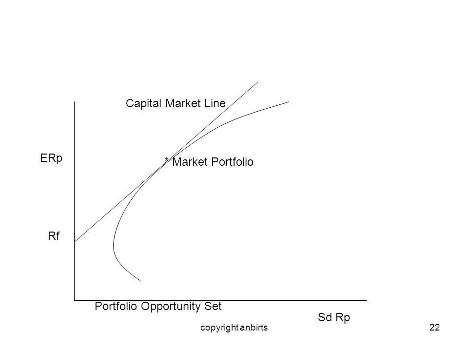 copyright anbirts22 * Market Portfolio Capital Market Line Rf ERp Sd Rp Portfolio Opportunity Set