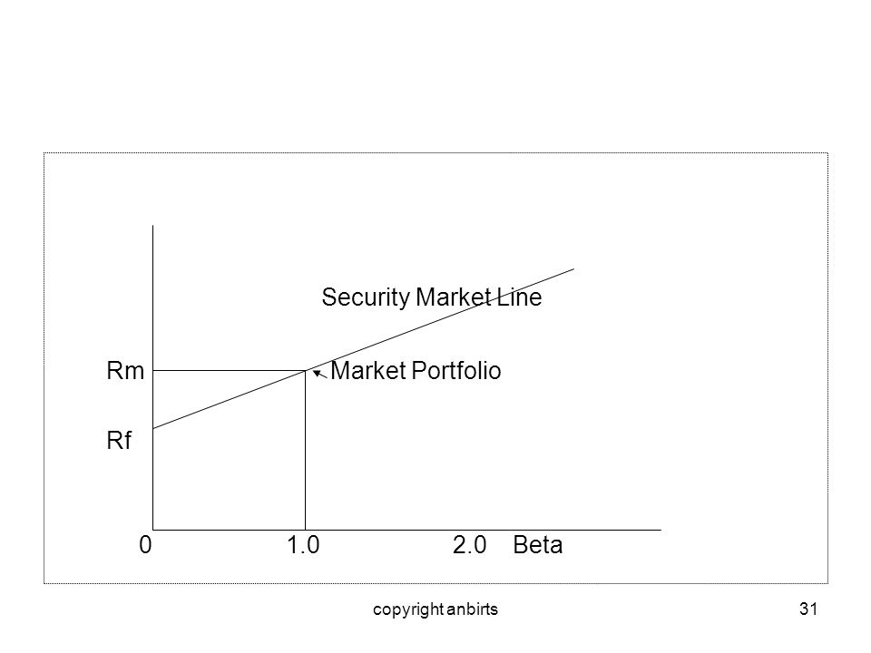 copyright anbirts31 Security Market Line Rm Market Portfolio Rf 0 1.0 2.0 Beta