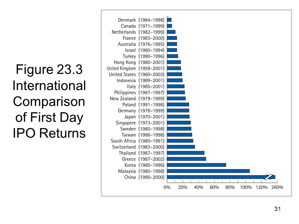 31 Figure 23.3 International Comparison of First Day IPO Returns