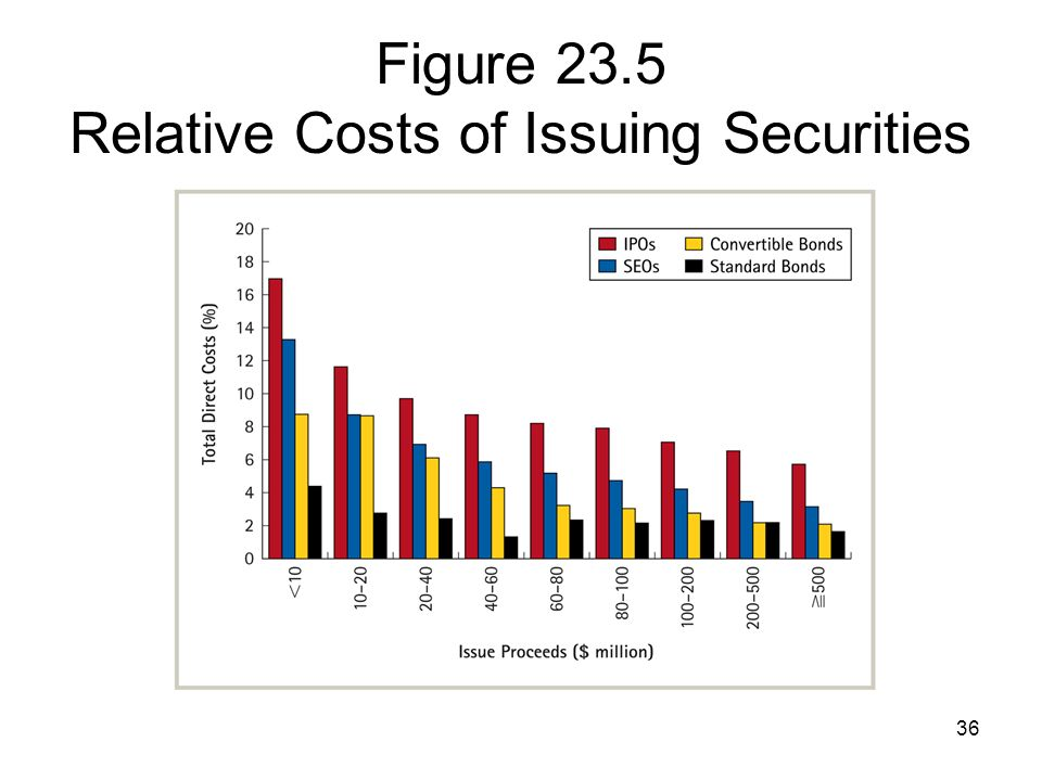 36 Figure 23.5 Relative Costs of Issuing Securities