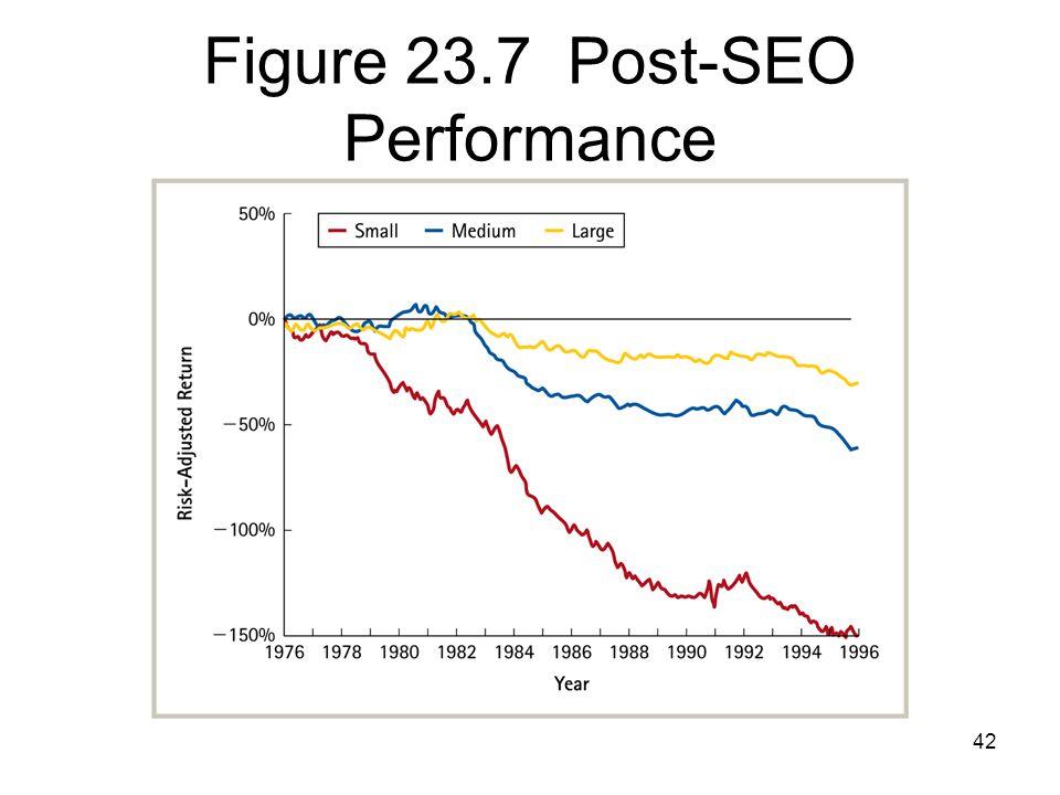 42 Figure 23.7 Post-SEO Performance