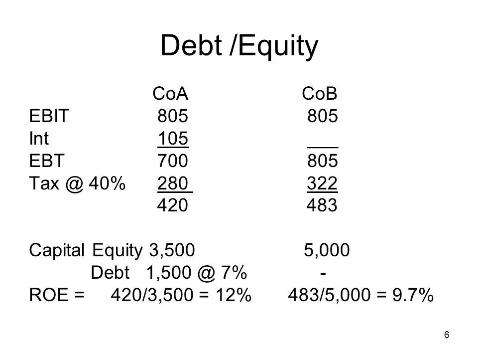 6 Debt /Equity CoA CoB EBIT 805 805 Int 105 ___ EBT 700 805 Tax @ 40% 280 322 420 483 Capital Equity 3,500 5,000 Debt 1,500 @ 7% - ROE = 420/3,500 = 1