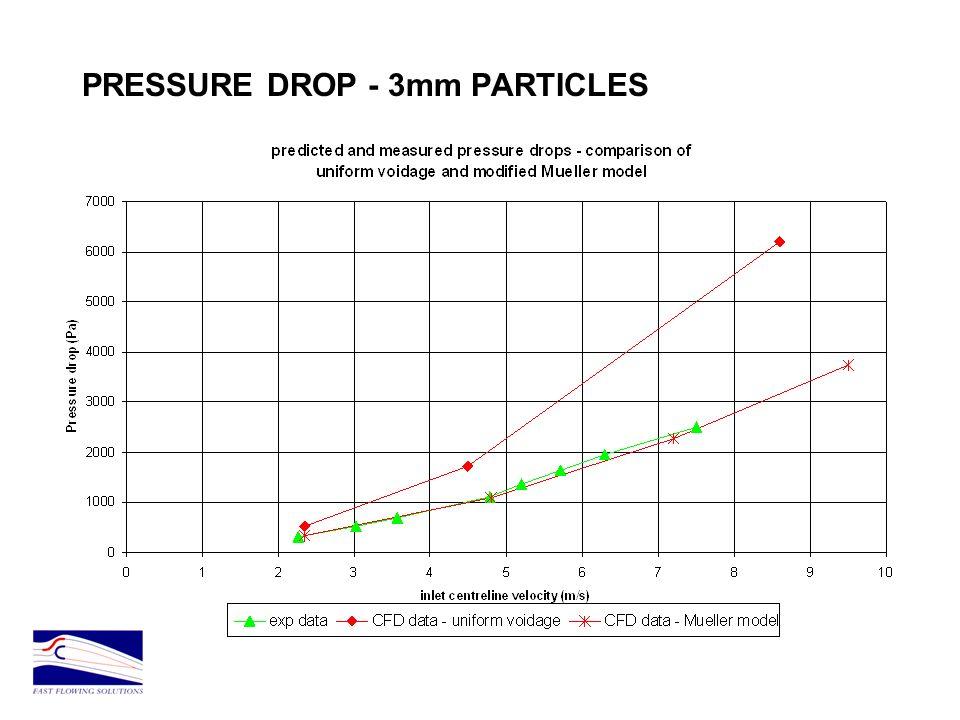 PRESSURE DROP - 3mm PARTICLES