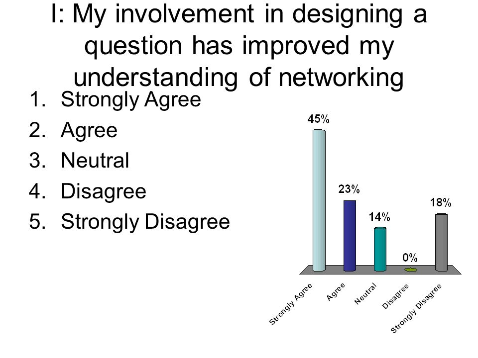I: My involvement in designing a question has improved my understanding of networking 1.Strongly Agree 2.Agree 3.Neutral 4.Disagree 5.Strongly Disagree