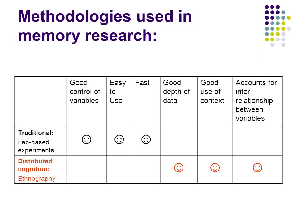 Methodologies used in memory research: Good control of variables Easy to Use FastGood depth of data Good use of context Accounts for inter- relationsh