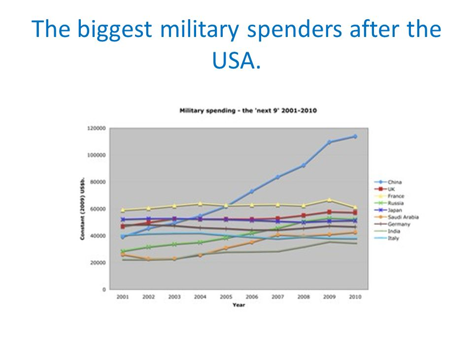The biggest military spenders after the USA.