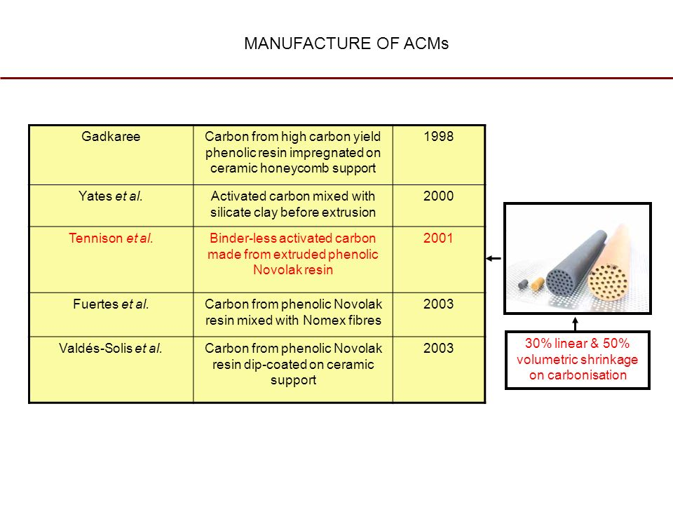MANUFACTURE OF ACMs GadkareeCarbon from high carbon yield phenolic resin impregnated on ceramic honeycomb support 1998 Yates et al.Activated carbon mi