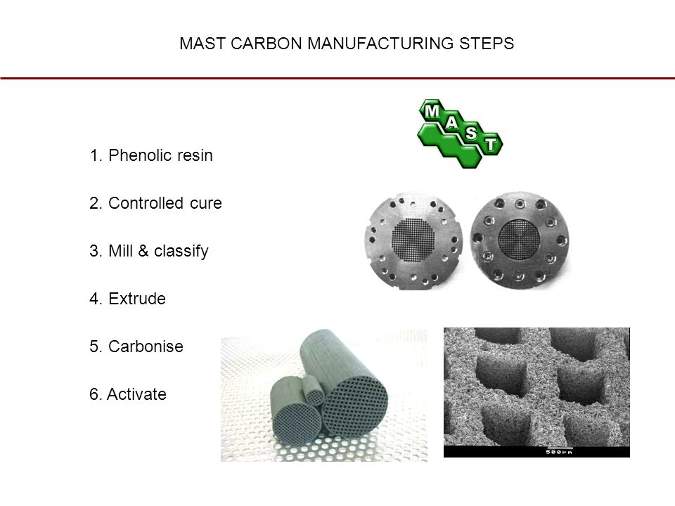 1. Phenolic resin 2. Controlled cure 3. Mill & classify 4.