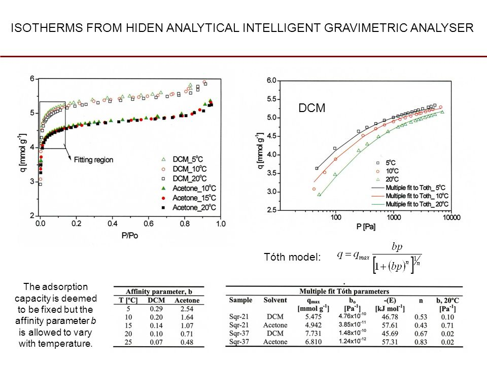ISOTHERMS FROM HIDEN ANALYTICAL INTELLIGENT GRAVIMETRIC ANALYSER Tóth model: The adsorption capacity is deemed to be fixed but the affinity parameter