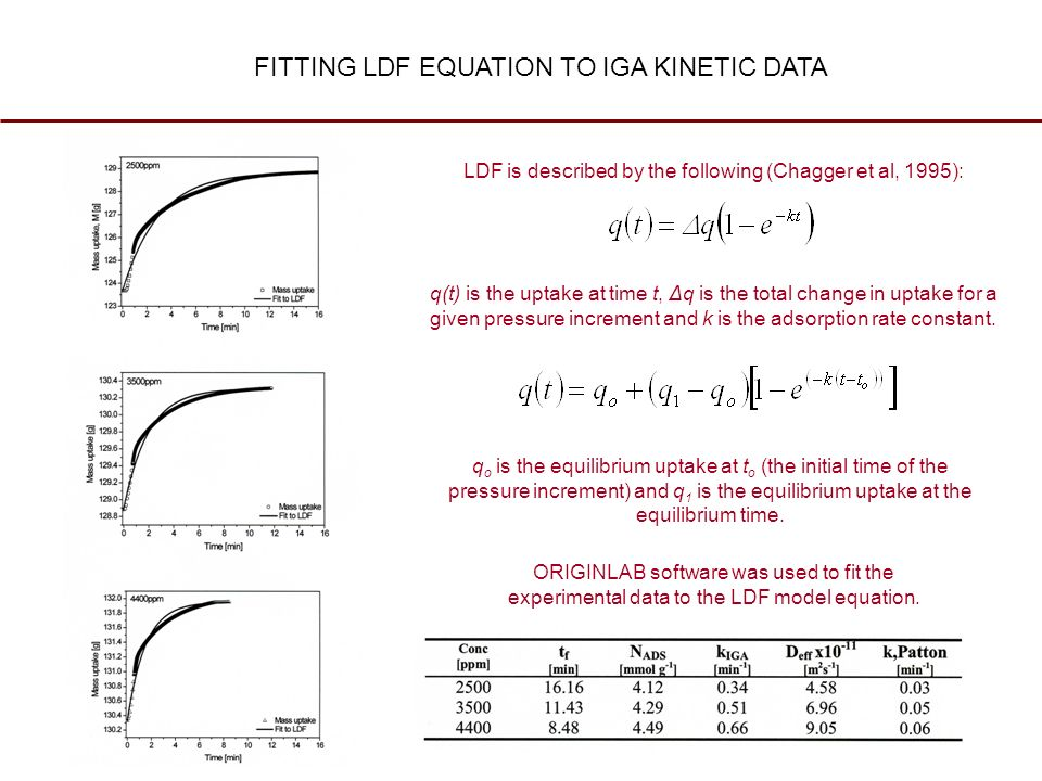 FITTING LDF EQUATION TO IGA KINETIC DATA LDF is described by the following (Chagger et al, 1995): q(t) is the uptake at time t, Δq is the total change