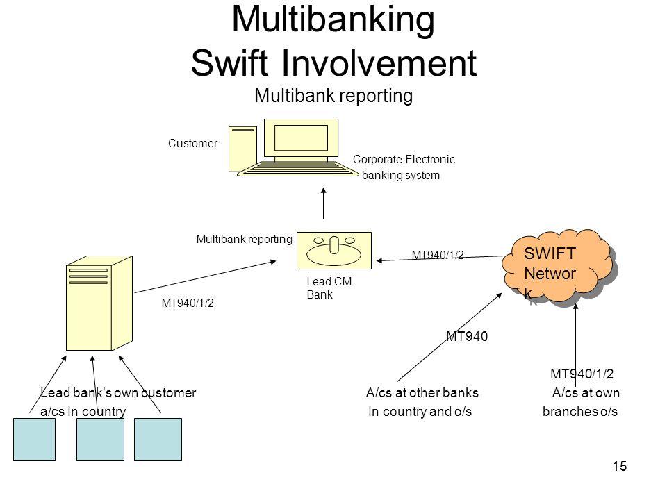 15 Multibanking Swift Involvement Multibank reporting Customer Corporate Electronic banking system Multibank reporting MT940/1/2 MT940 MT940/1/2 Lead