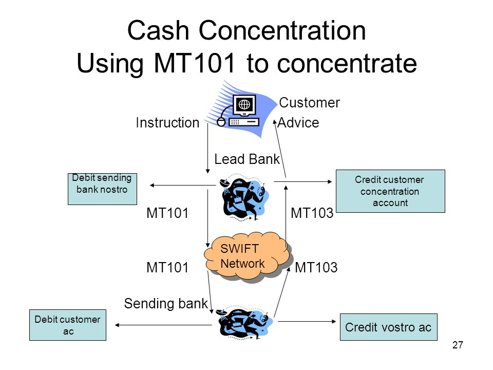 27 Cash Concentration Using MT101 to concentrate Customer Instruction Advice Lead Bank MT101 MT103 Sending bank SWIFT Network SWIFT Network Debit send
