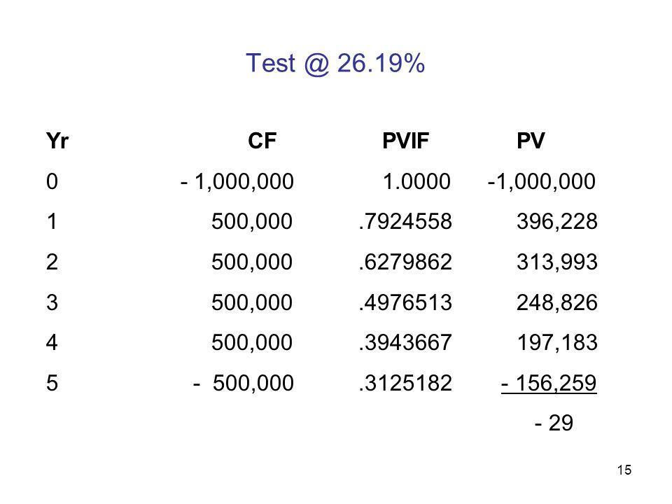 15 Test @ 26.19% YrCFPVIFPV 0- 1,000,0001.0000 -1,000,000 1 500,000.7924558396,228 2 500,000.6279862 313,993 3 500,000.4976513248,826 4 500,000.3943667197,183 5 - 500,000.3125182 - 156,259 - 29