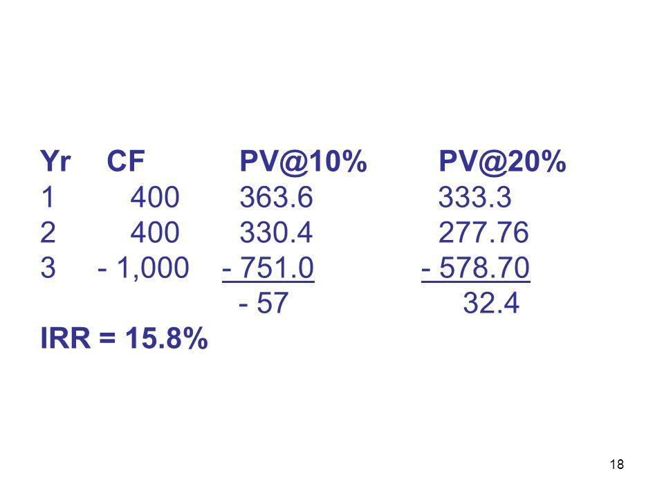 18 YrCFPV@10%PV@20% 1 400363.6 333.3 2 400330.4 277.76 3 - 1,000 - 751.0 - 578.70 - 57 32.4 IRR = 15.8%