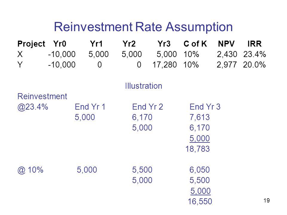 19 Reinvestment Rate Assumption Project Yr0 Yr1 Yr2 Yr3 C of K NPV IRR X -10,000 5,000 5,000 5,000 10% 2,430 23.4% Y -10,000 0 0 17,280 10% 2,977 20.0% Illustration Reinvestment @23.4%End Yr 1End Yr 2End Yr 3 5,0006,1707,613 5,0006,170 5,000 18,783 @ 10% 5,0005,5006,050 5,0005,500 5,000 16,550