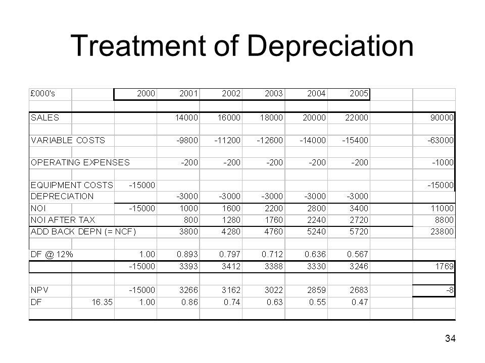 34 Treatment of Depreciation