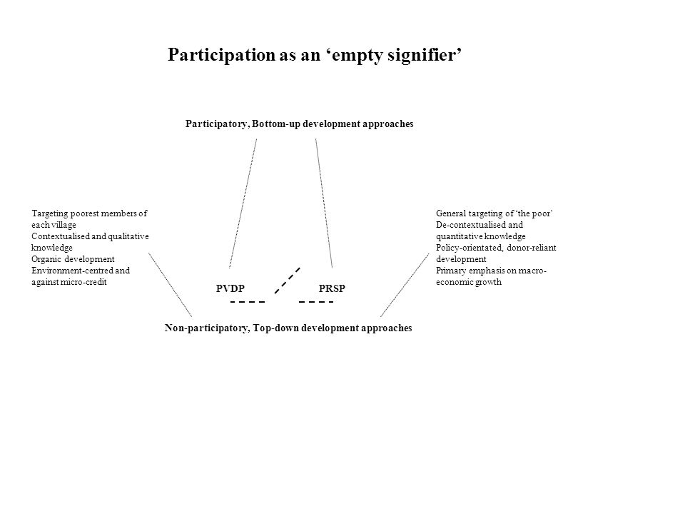 Targeting poorest members of each village Contextualised and qualitative knowledge Organic development Environment-centred and against micro-credit General targeting of the poor De-contextualised and quantitative knowledge Policy-orientated, donor-reliant development Primary emphasis on macro- economic growth Participation as an empty signifier Participatory, Bottom-up development approaches PVDPPRSP Non-participatory, Top-down development approaches