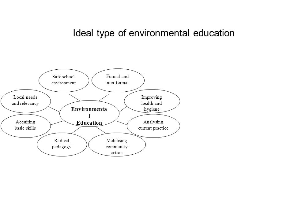 Environmenta l Education Formal and non-formal Improving health and hygiene Analysing current practice Safe school environment Local needs and relevancy Acquiring basic skills Mobilising community action Radical pedagogy Ideal type of environmental education