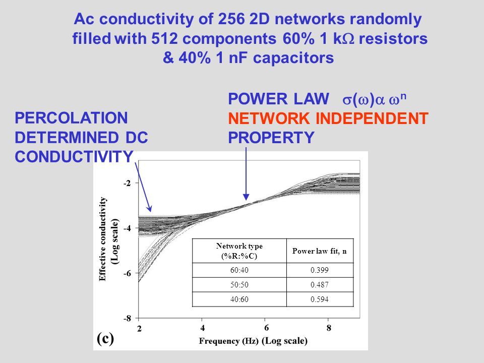 Ac conductivity of 256 2D networks randomly filled with 512 components 60% 1 k resistors & 40% 1 nF capacitors POWER LAW ( ) n NETWORK INDEPENDENT PROPERTY PERCOLATION DETERMINED DC CONDUCTIVITY Network type (%R:%C) Power law fit, n 60:400.399 50:500.487 40:600.594