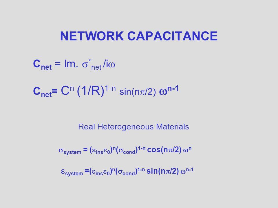 NETWORK CAPACITANCE C net = Im.