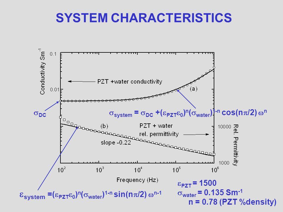 SYSTEM CHARACTERISTICS system =( PZT 0 ) n ( water ) 1-n sin(n /2) n-1 system = DC +( PZT 0 ) n ( water ) 1-n cos(n /2) n DC PZT = 1500 water = 0.135 Sm -1 n = 0.78 (PZT %density)