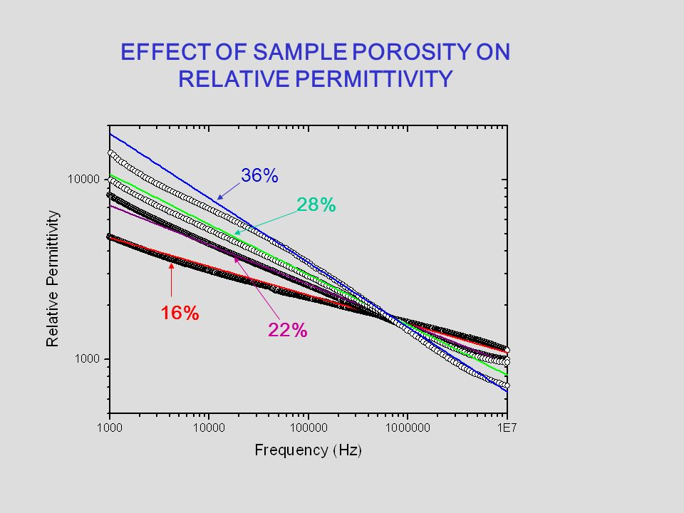 EFFECT OF SAMPLE POROSITY ON RELATIVE PERMITTIVITY 36% 28% 22% 16%