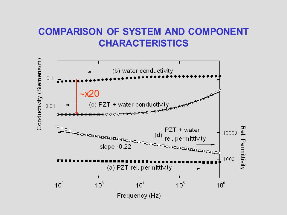 COMPARISON OF SYSTEM AND COMPONENT CHARACTERISTICS x20