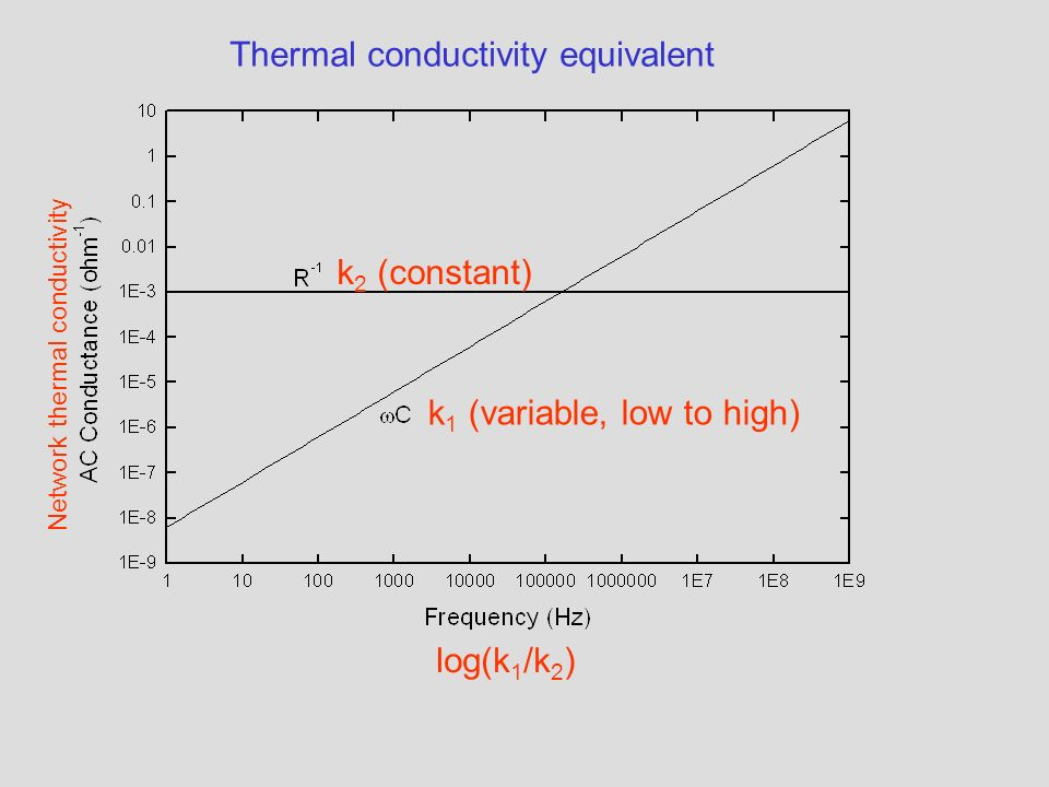 k 2 (constant) k 1 (variable, low to high) log(k 1 /k 2 ) Thermal conductivity equivalent Network thermal conductivity