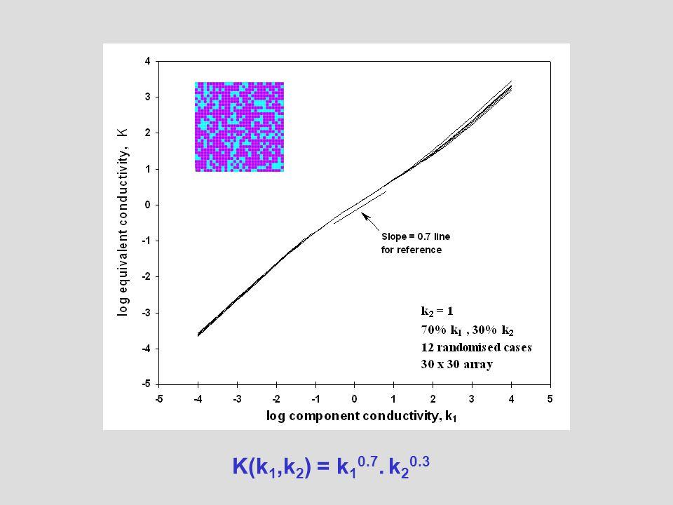 K(k 1,k 2 ) = k 1 0.7. k 2 0.3
