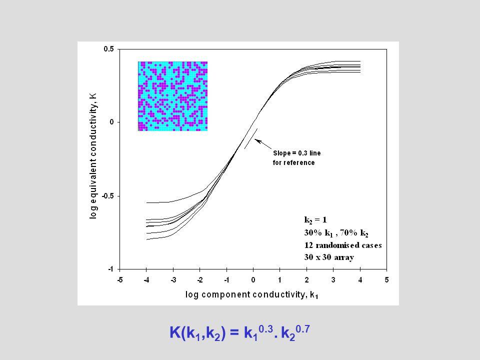K(k 1,k 2 ) = k 1 0.3. k 2 0.7