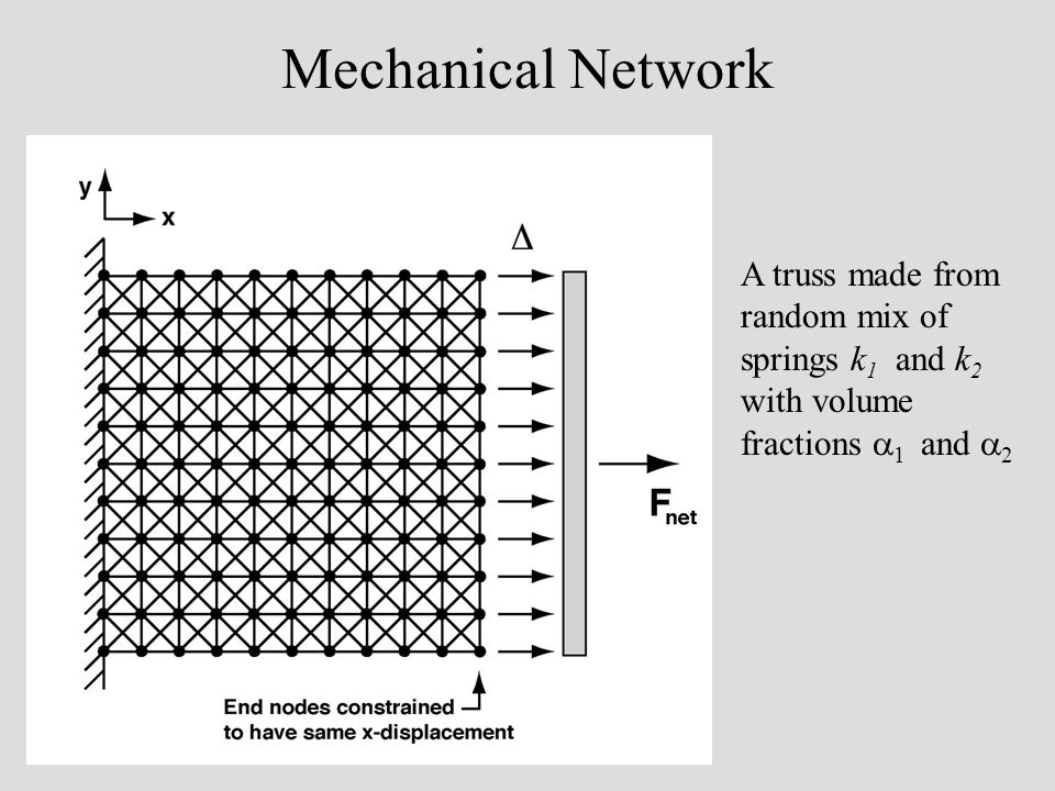 Mechanical Network A truss made from random mix of springs k 1 and k 2 with volume fractions 1 and 2