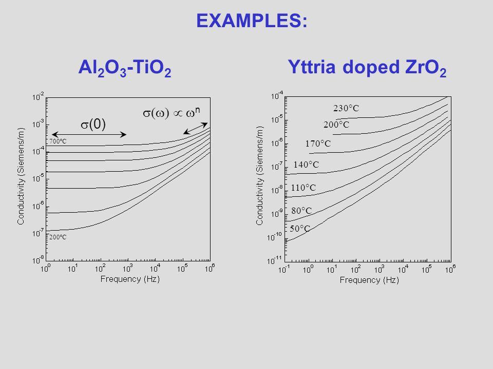 110 C 50 C 80 C 170 C 140 C 200 C 230 C EXAMPLES: Al 2 O 3 -TiO 2 Yttria doped ZrO 2 (0) n 200ºC 700ºC