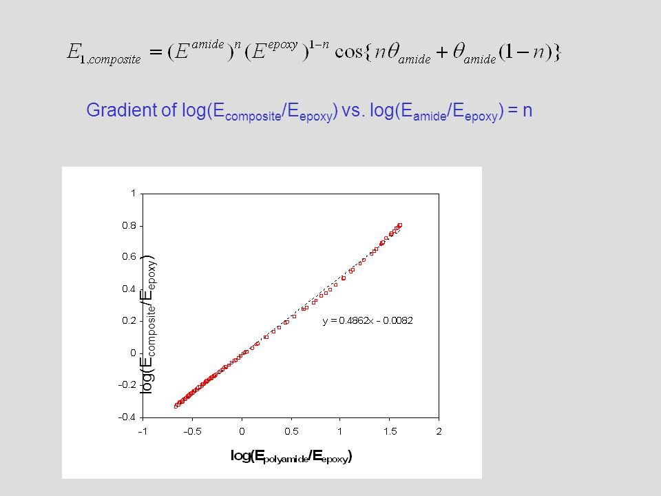 Gradient of log(E composite /E epoxy ) vs. log(E amide /E epoxy ) = n log(E composite /E epoxy )