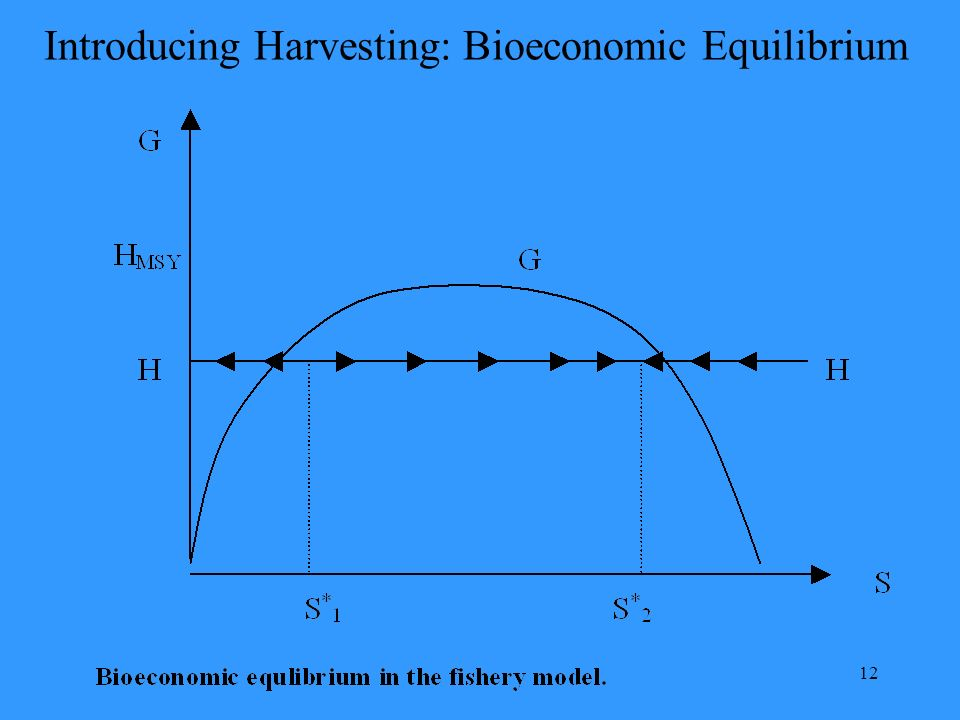 12 Introducing Harvesting: Bioeconomic Equilibrium