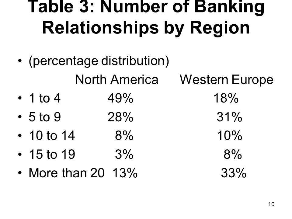 Table 3: Number of Banking Relationships by Region (percentage distribution) North America Western Europe 1 to 4 49% 18% 5 to 9 28% 31% 10 to 14 8% 10