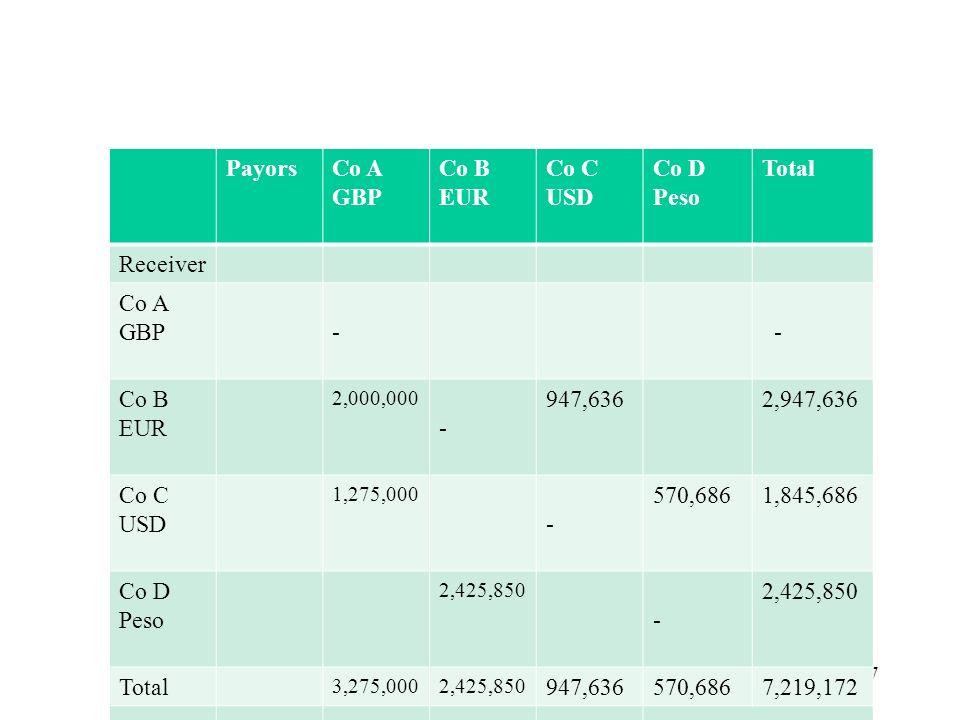 27 PayorsCo A GBP Co B EUR Co C USD Co D Peso Total Receiver Co A GBP- - Co B EUR 2,000,000 - 947,6362,947,636 Co C USD 1,275,000 - 570,6861,845,686 Co D Peso 2,425,850 - Total 3,275,0002,425,850 947,636570,6867,219,172