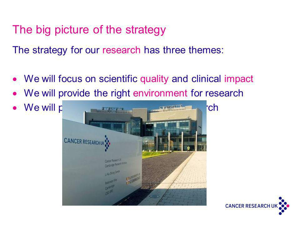The big picture of the strategy The strategy for our research has three themes: We will focus on scientific quality and clinical impact We will provide the right environment for research We will provide the right people for research